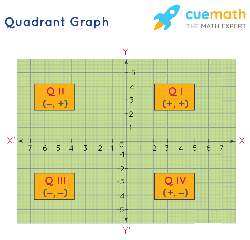 Quadrant Graph