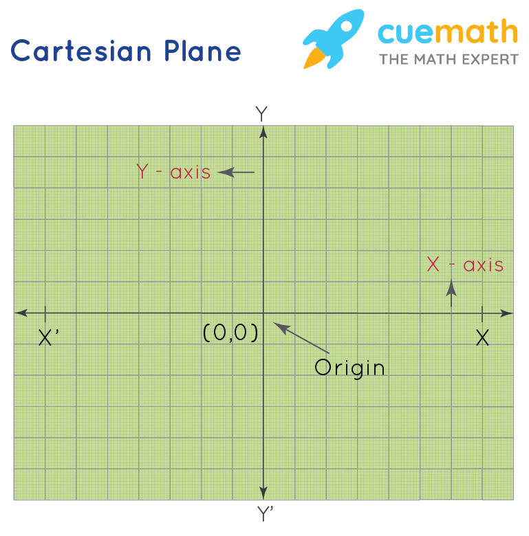 Quadrants on Cartesian Plane