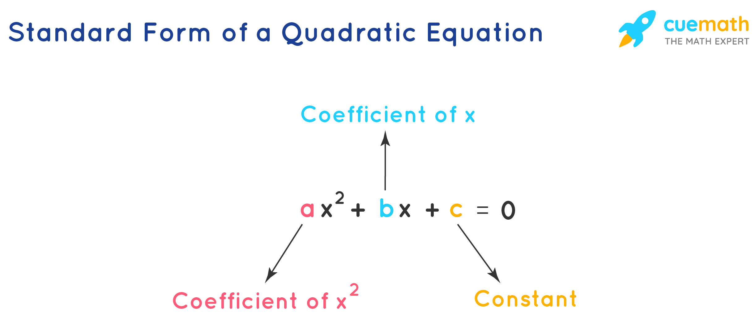 Standard Form of a Quadratic Equation