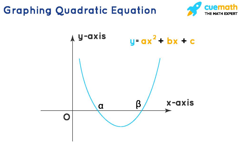 Graphing Quadratic Equation