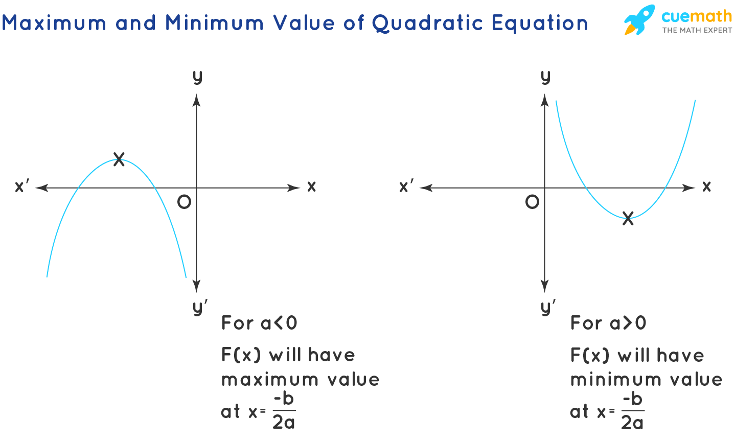 Maximum and Minimum Value of Quadratic Equation