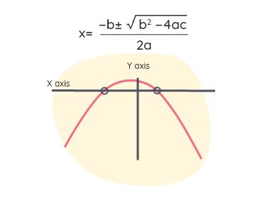 Graph of a quadratic equation