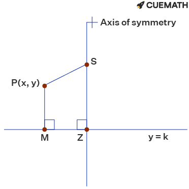 The equation of the quadratic graph with a focus of (3, 1)