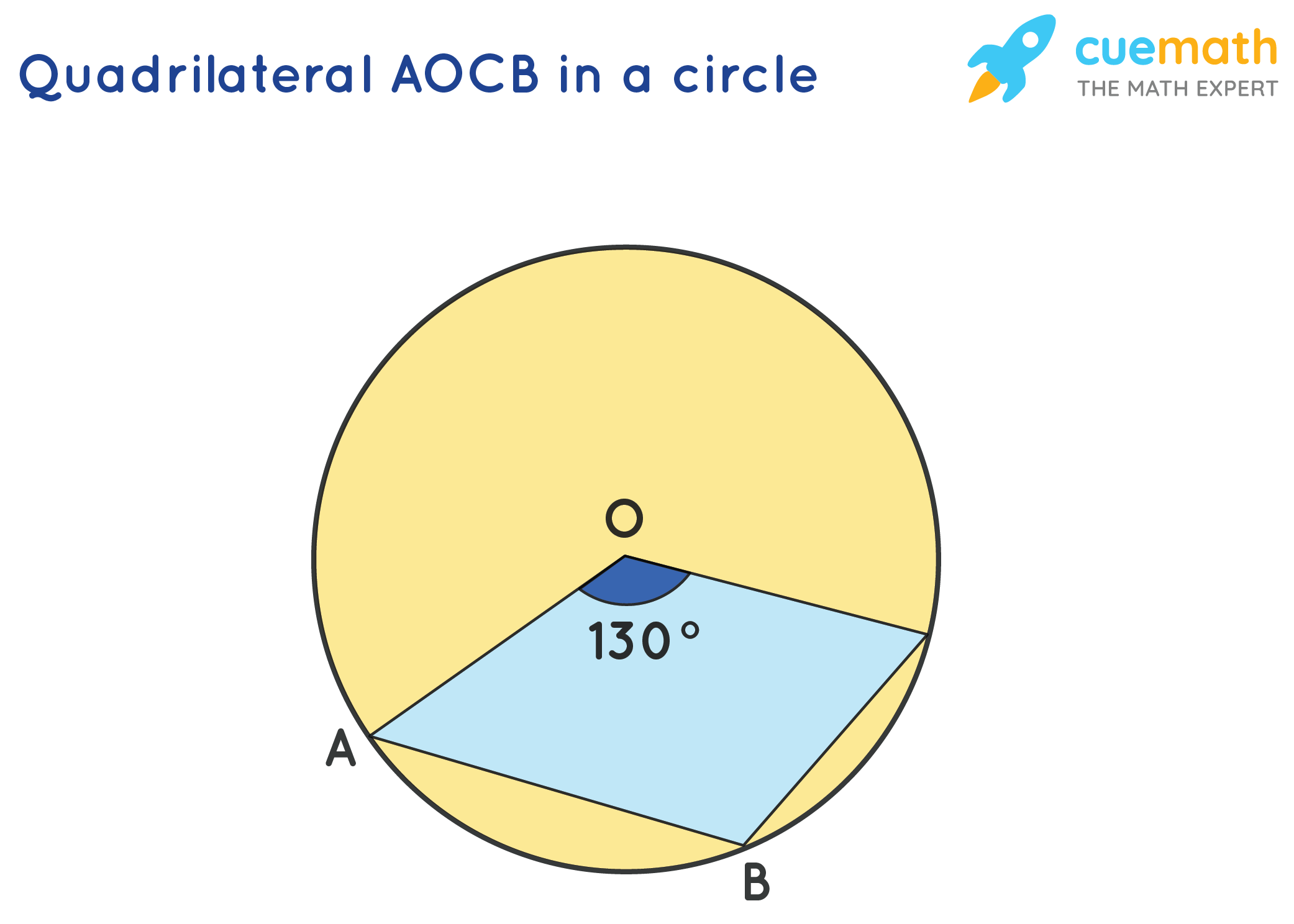 AOCB is a quadrilateral in circle with centre O, angle AOC = 130