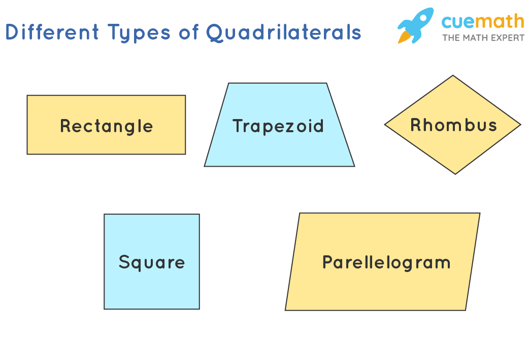 different types of quadrilaterals