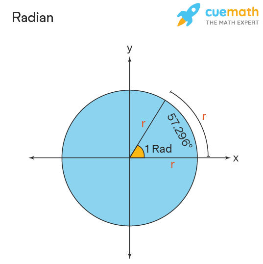 Radian definition is shown with a circle of radius r.