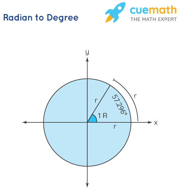 Radians to Degrees is shown in a figure.