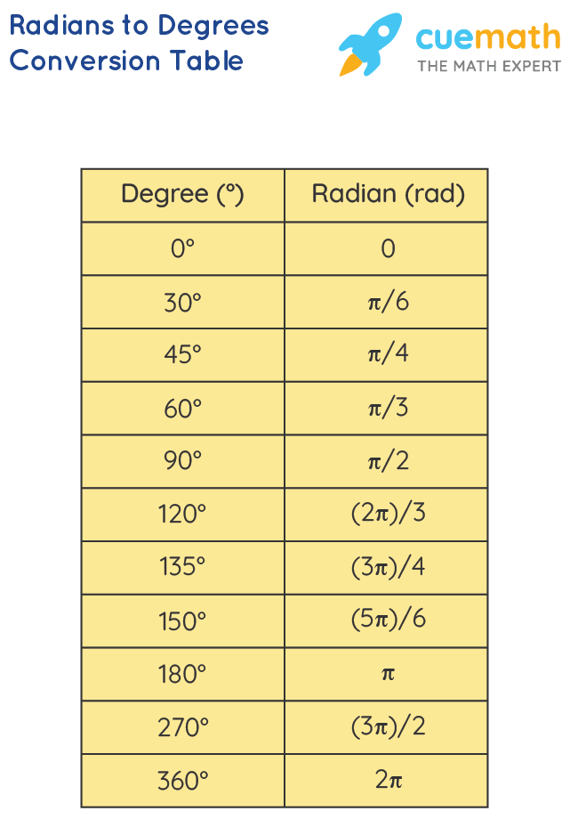 Radians to Degrees Conversion Table