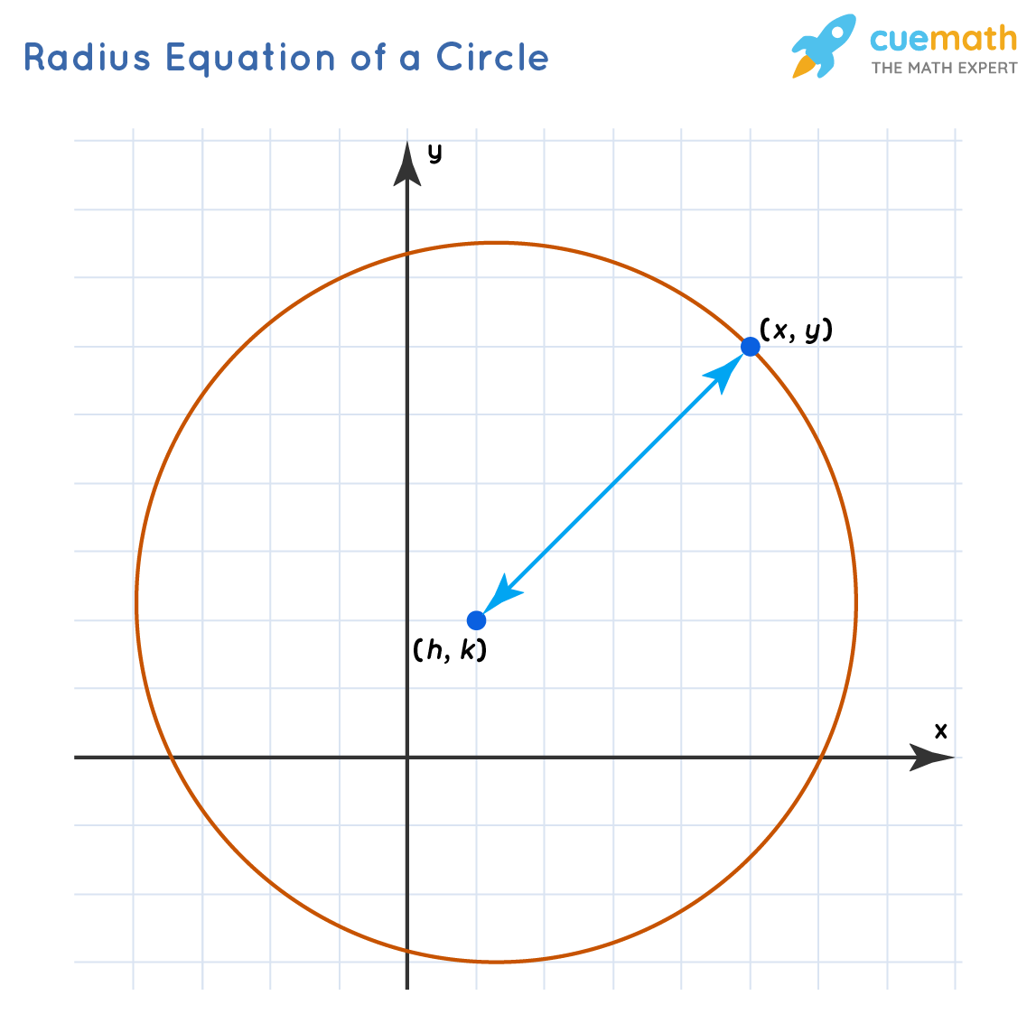 Radius Equation of circle