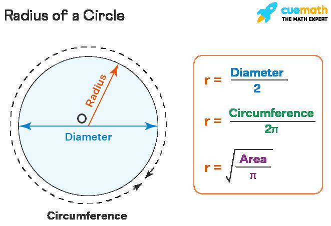 Parts of Circle - Radius