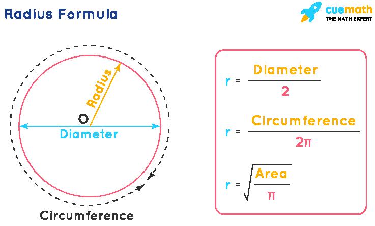 Radius Formula