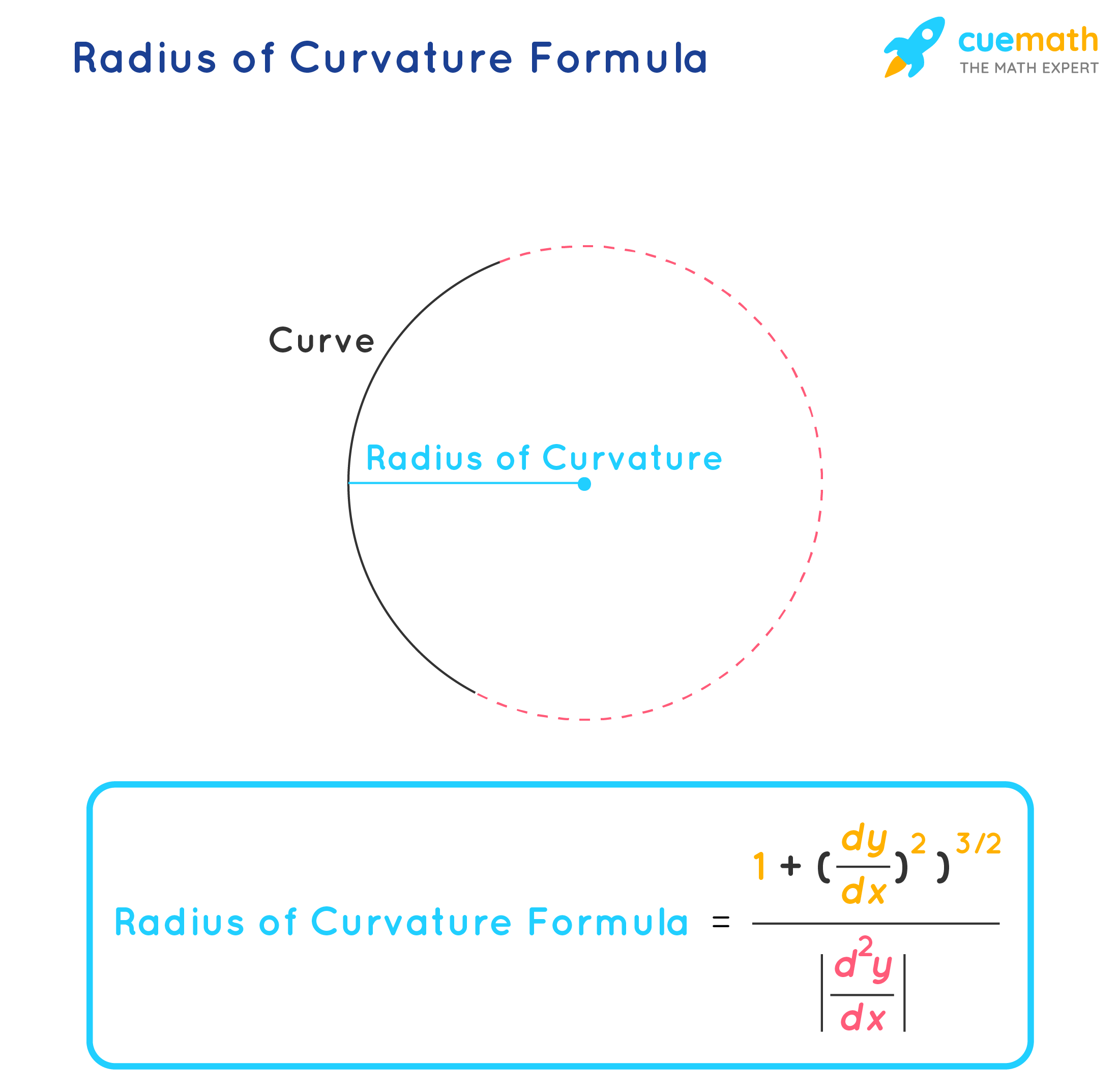 radius of curvature formula