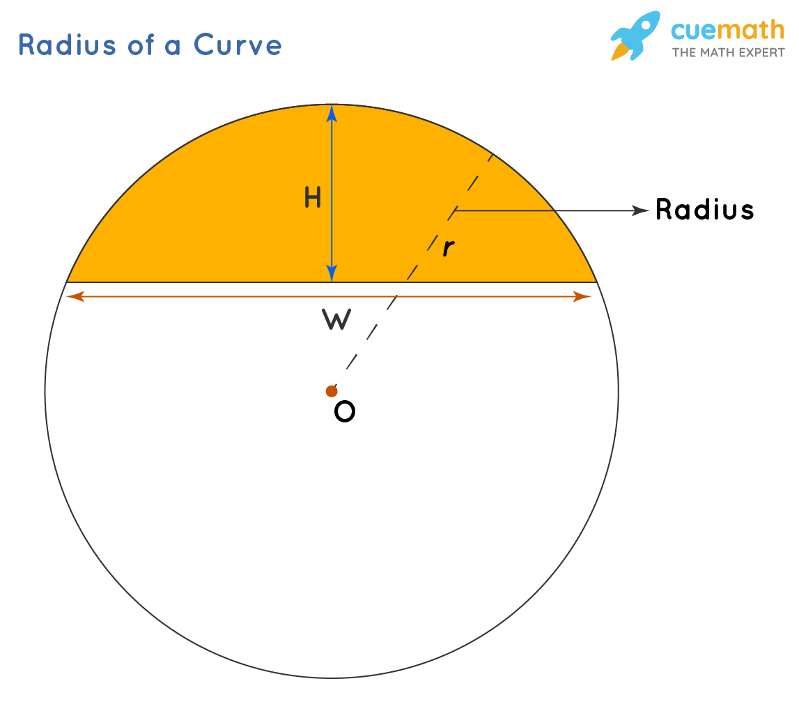 Radius of curve