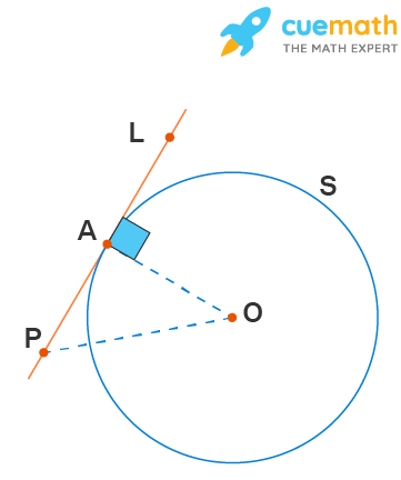 tangent to circle is perpendicular to the radius