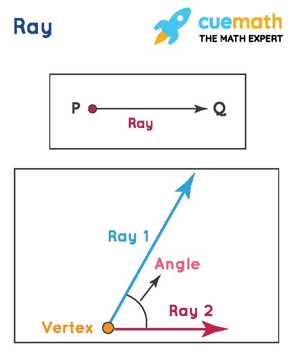 Rays and Angles