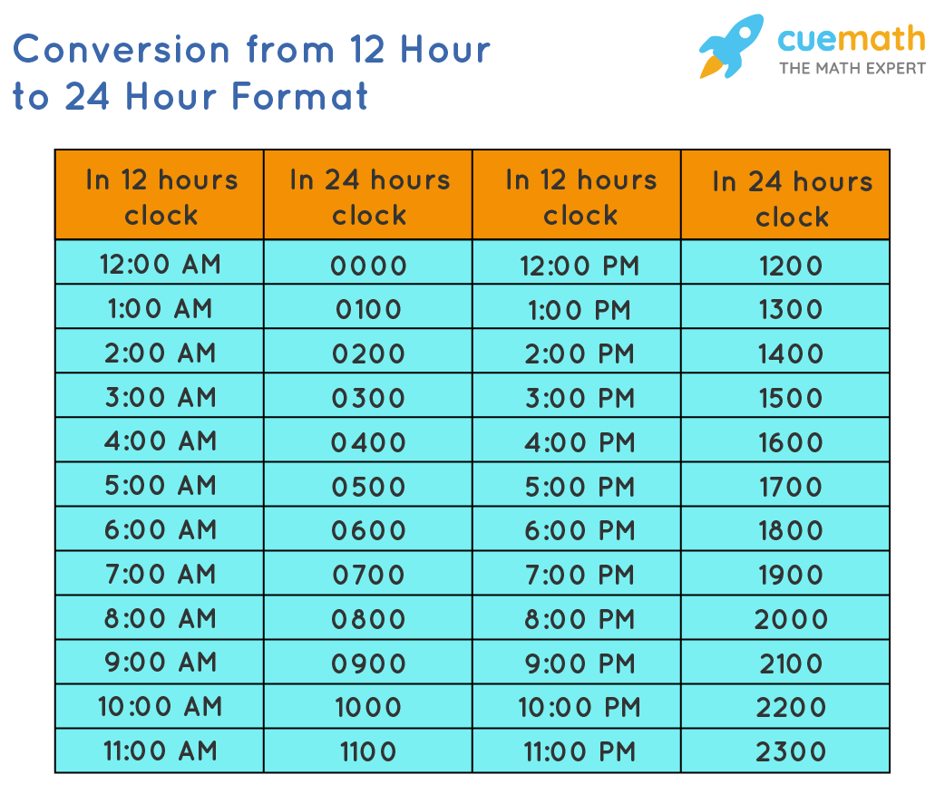 Converting from 12 hour to 24 hour format