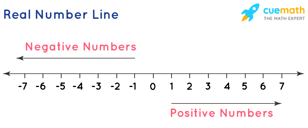 Real Number Line