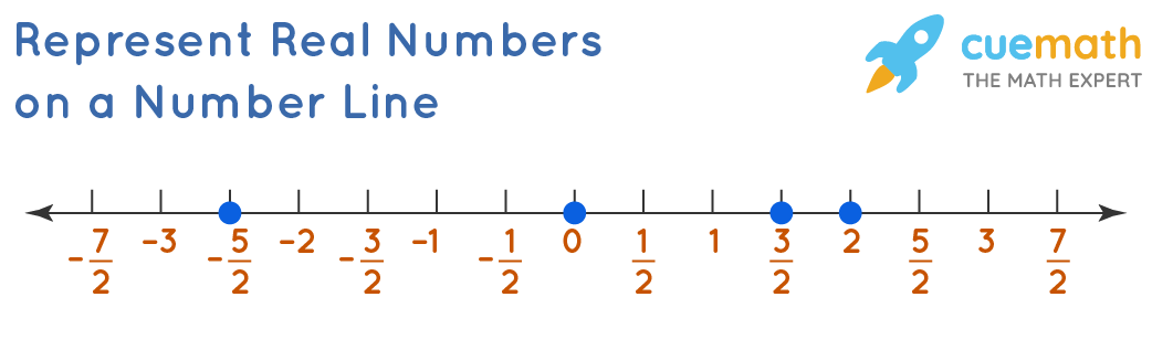 Represent Real Numbers on Number Line