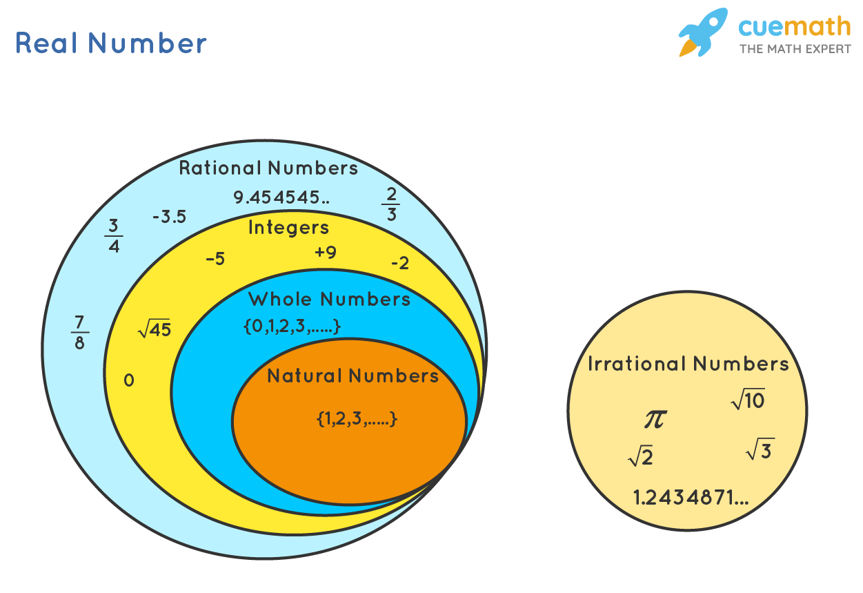 Real numbers and its subsets