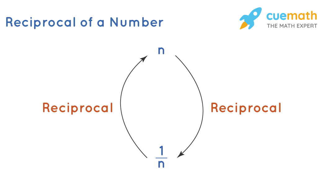 Reciprocal of a Number