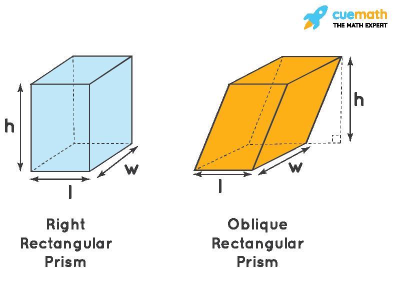 Rectangular Prism Formula for the Right Rectangular and Oblique Prism
