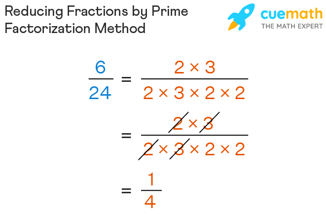 Reducing fractions by prime factorization method
