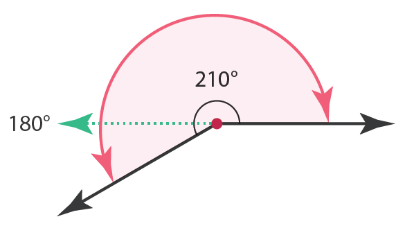 reflex angle 210 degree and straight angle