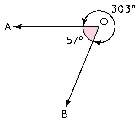 Reflex angle example