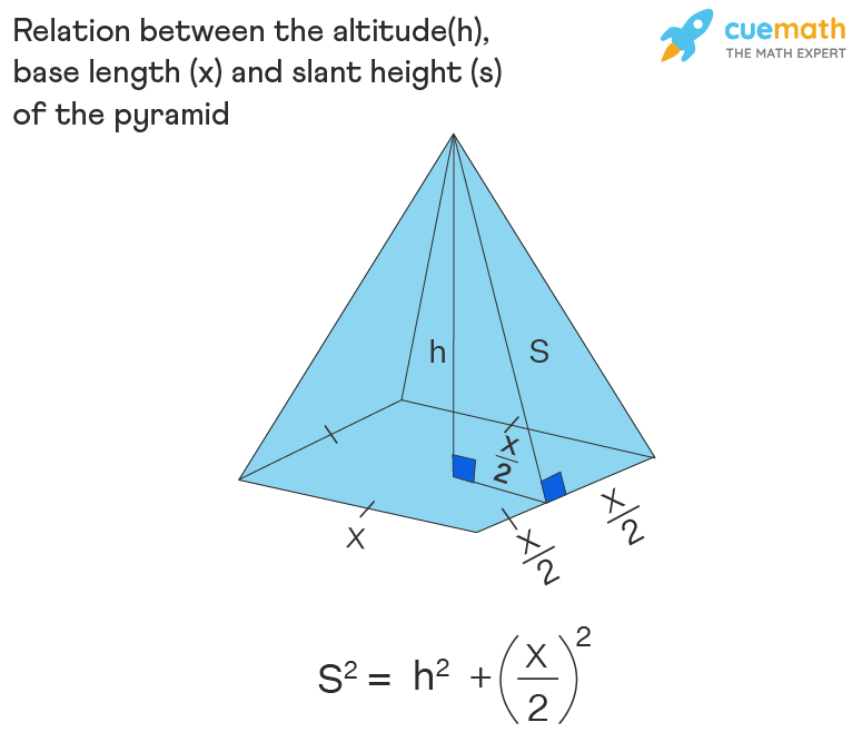Altitude, Base Length, and Slant Height of a Pyramid