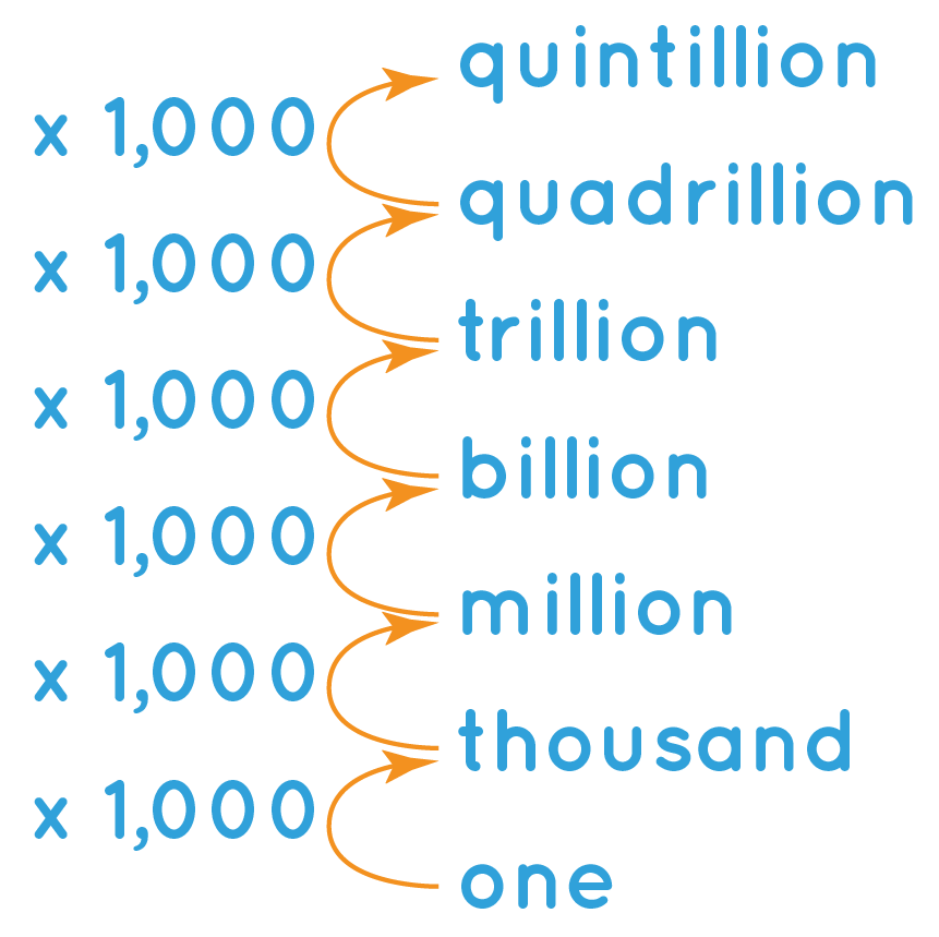 Billion Number Chart