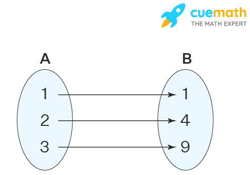 Relations and Functions Arrow Representation