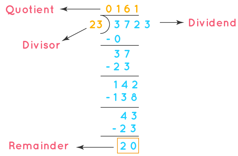 Division of 3723 by 23, remainder is 20