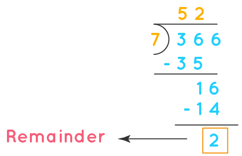 Long Division Problem with remainder