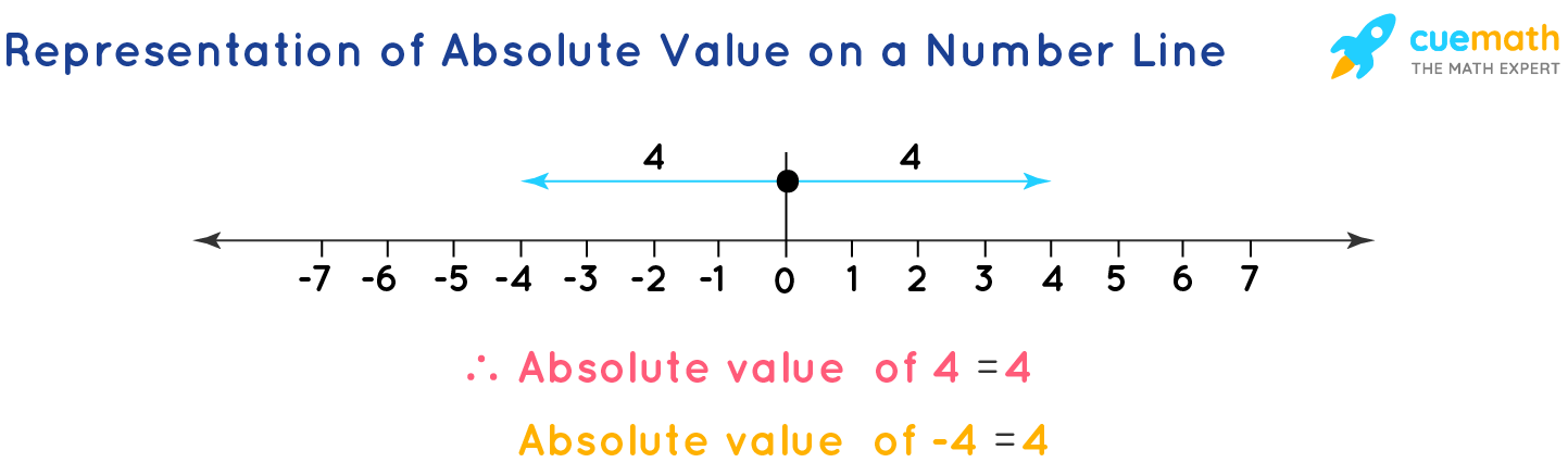 Representation of Absolute Value on a Number Line