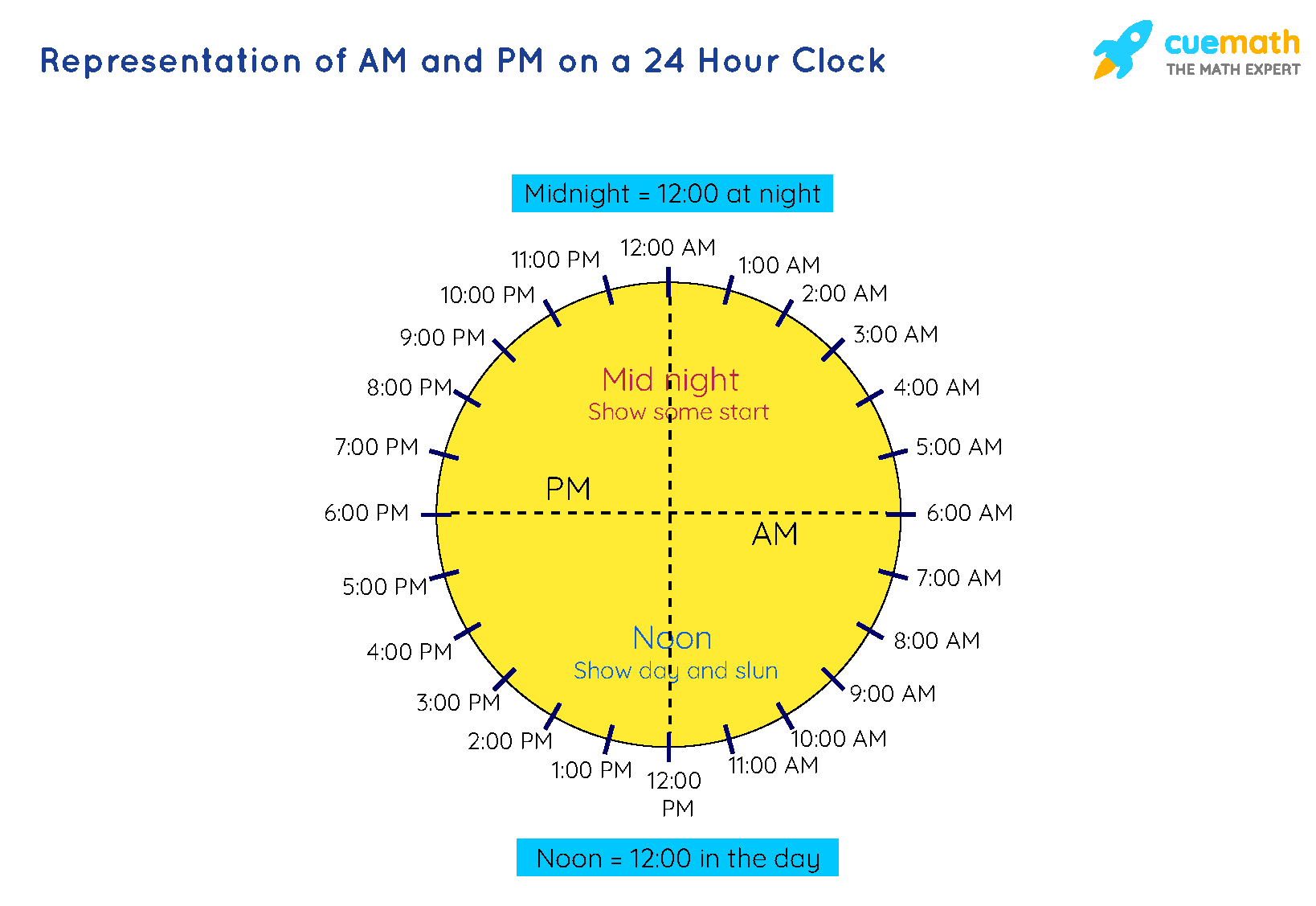 Representation of AM and PM on a 24 Hour Clock