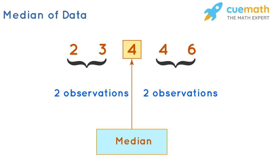 Median of Data