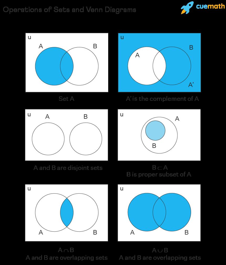 sets operations and venn diagrams