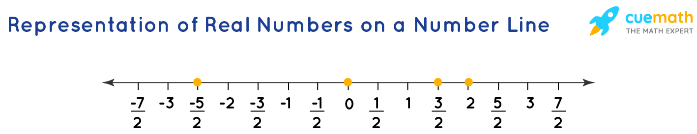 Representation of Real Numbers on a Number Line