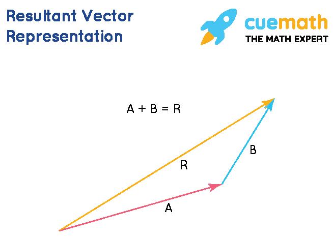 Resultant Vector Representation
