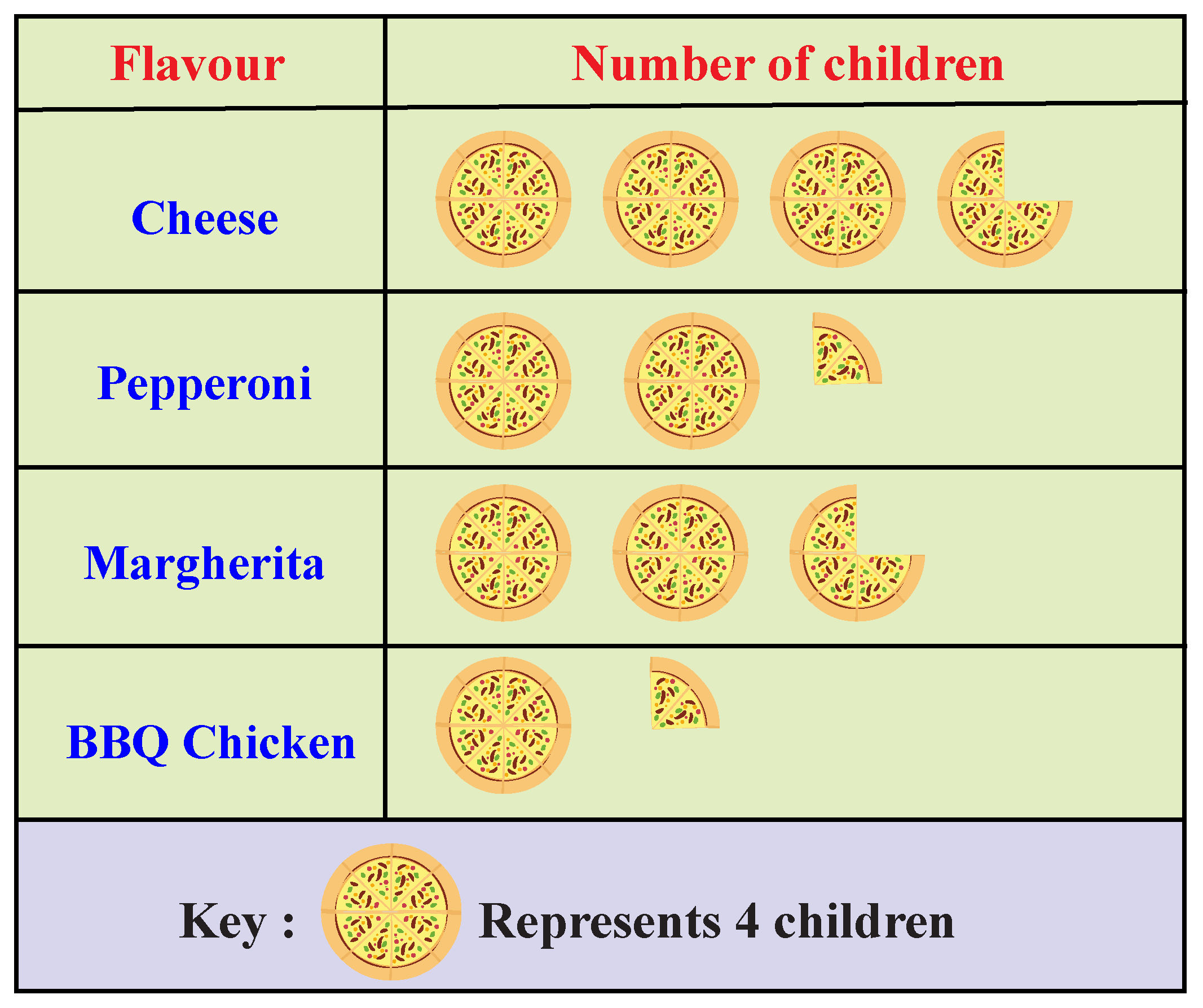 Example of a pictograph depicting various flavors of pizza and the number of children who like each flavour.