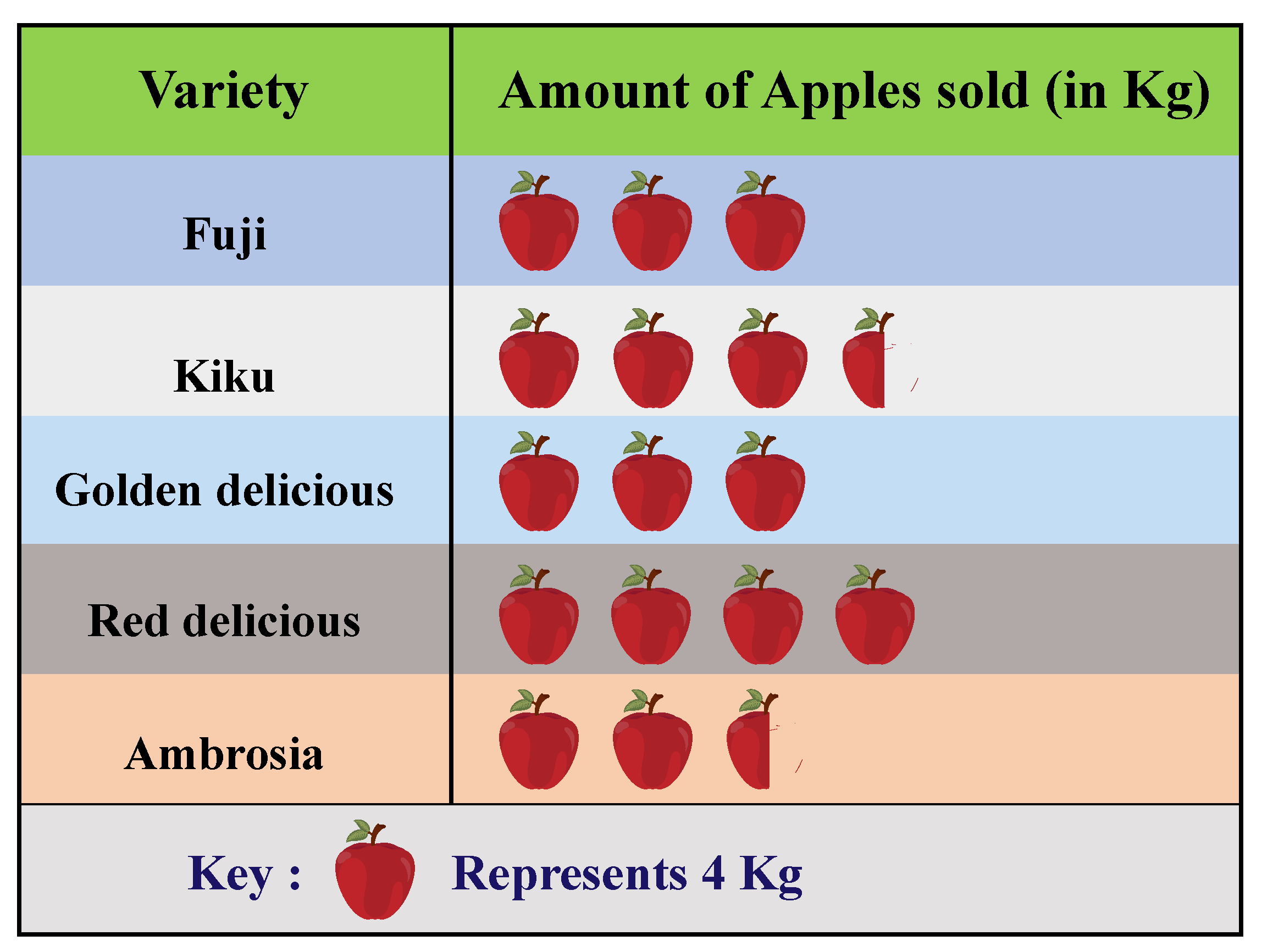 Pictograph example showing amount of apple consumed