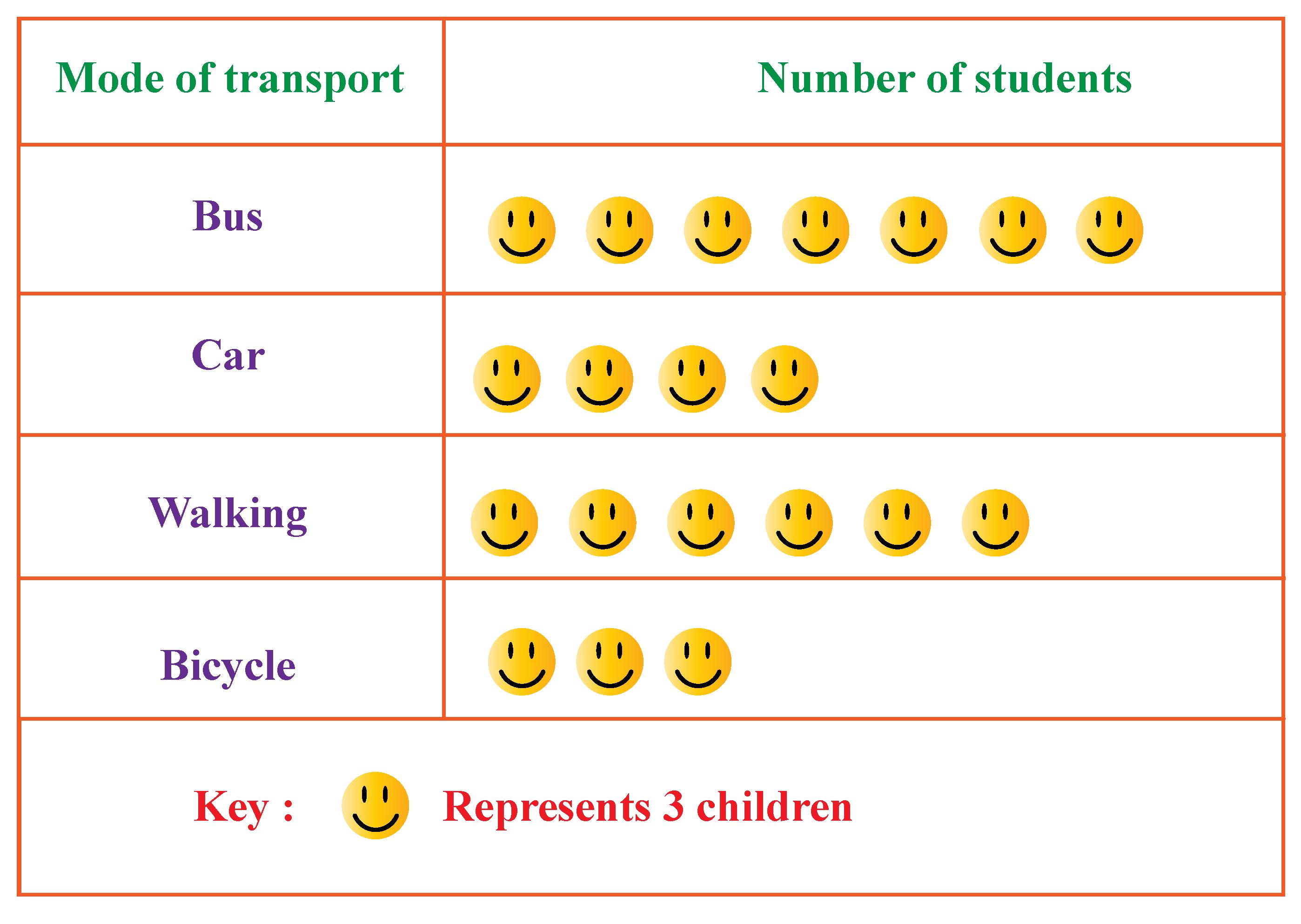 Pictogram Worksheet- Modes of transport used by school children