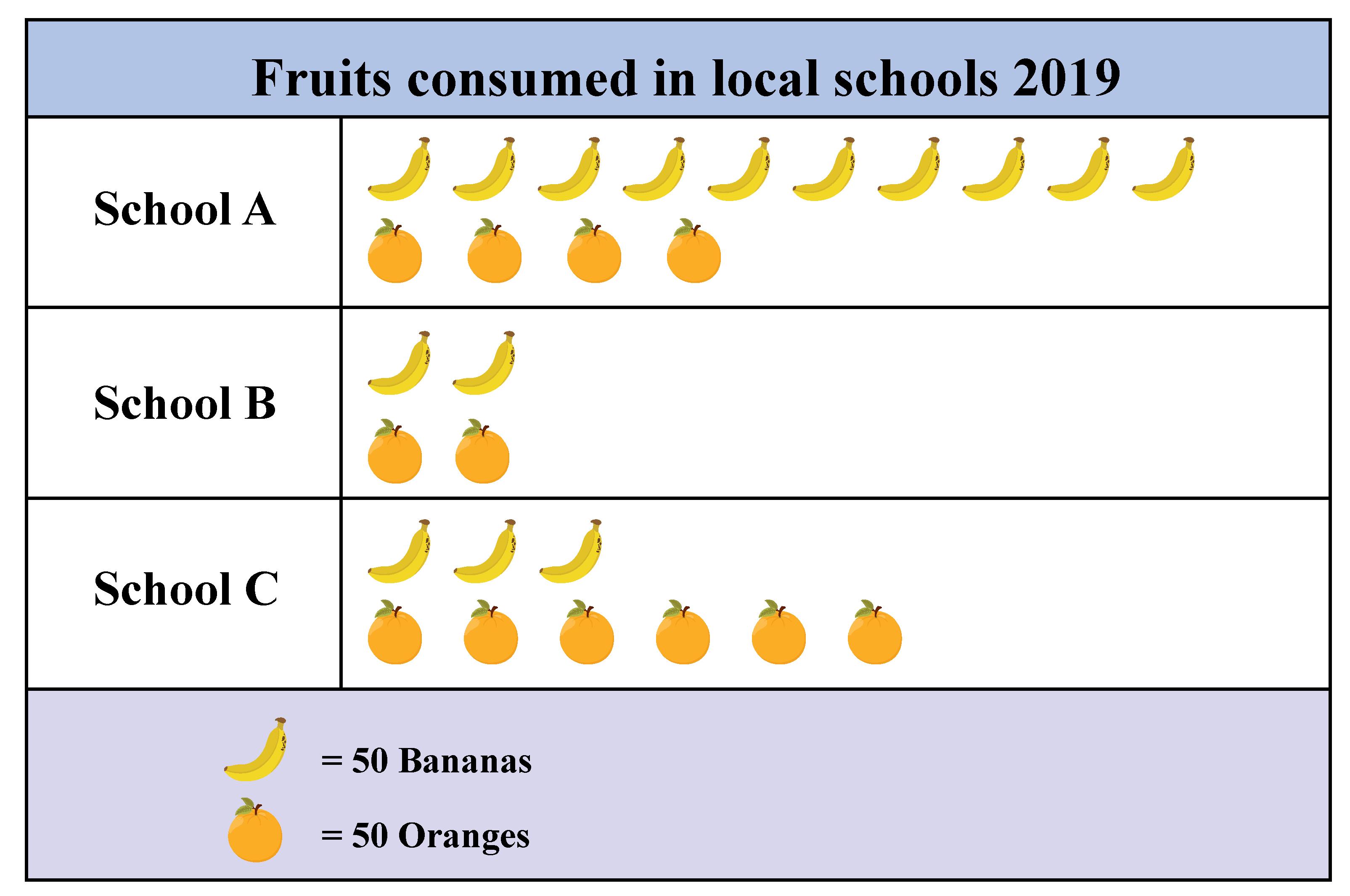 Number of children eating fruits- Pictogram worksheet