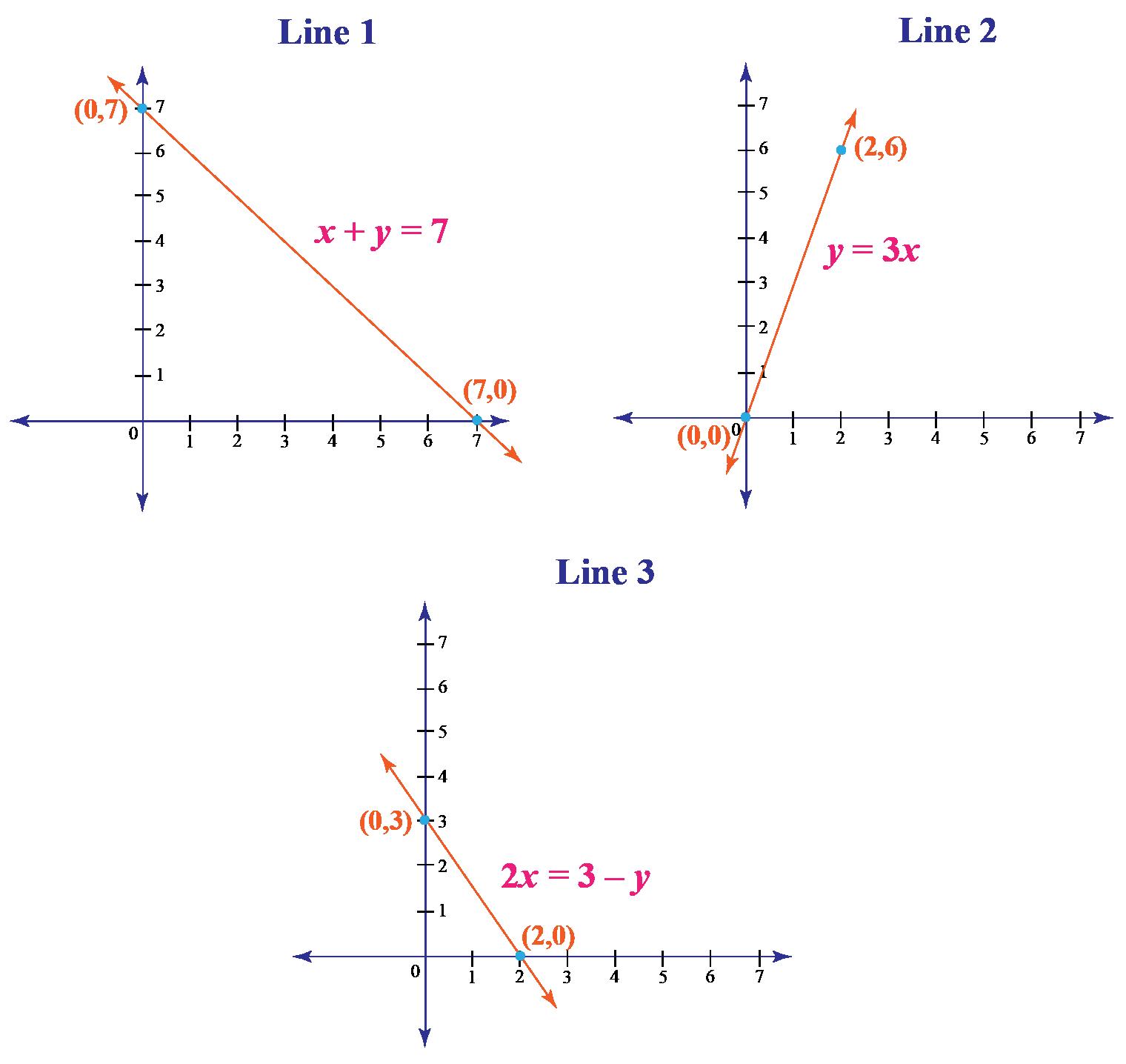 standard form of line
