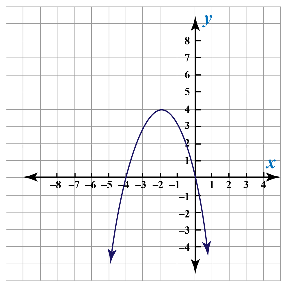 upside down parabola