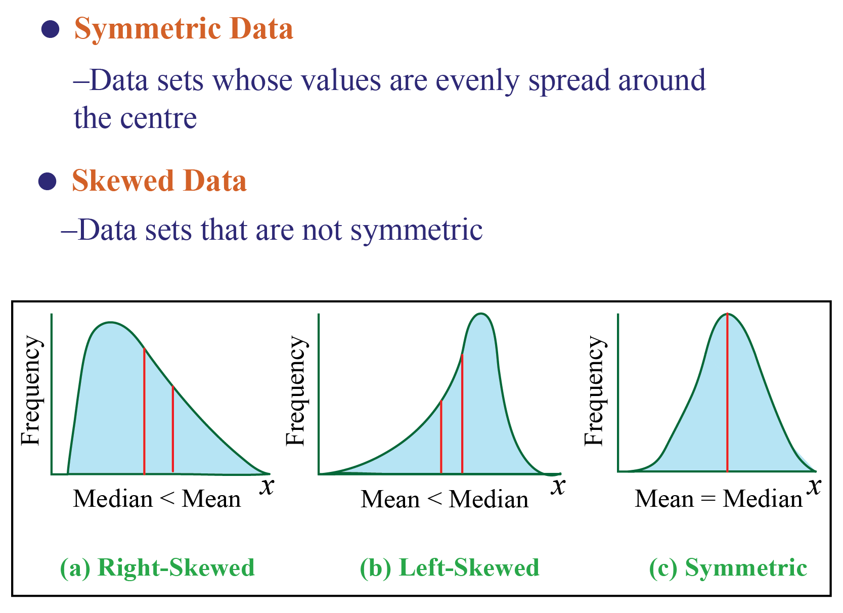graph to understand how extreme values affect mean and median