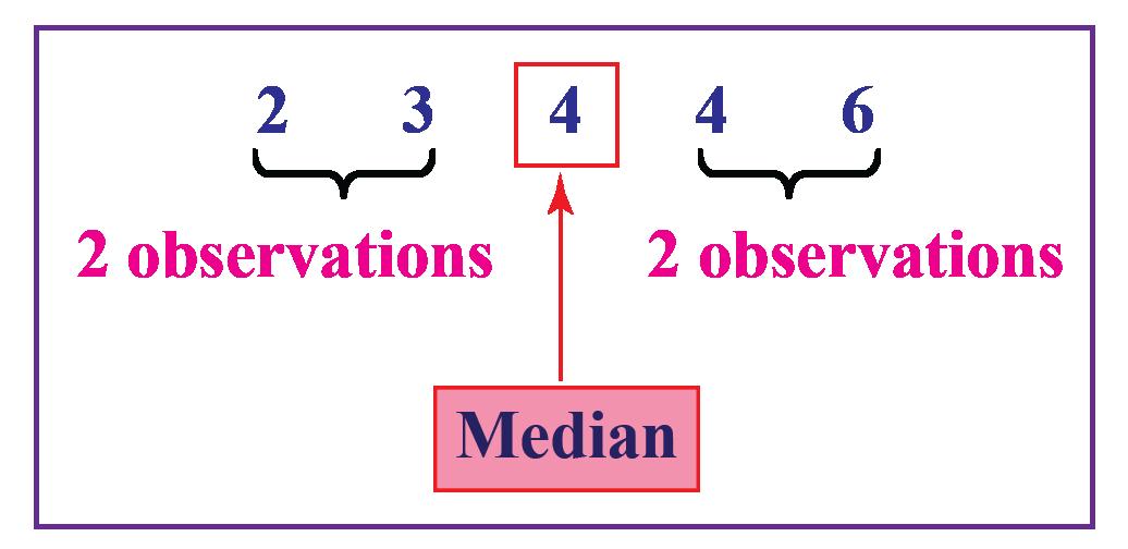 Median for the data 4, 4, 6, 3, 2
