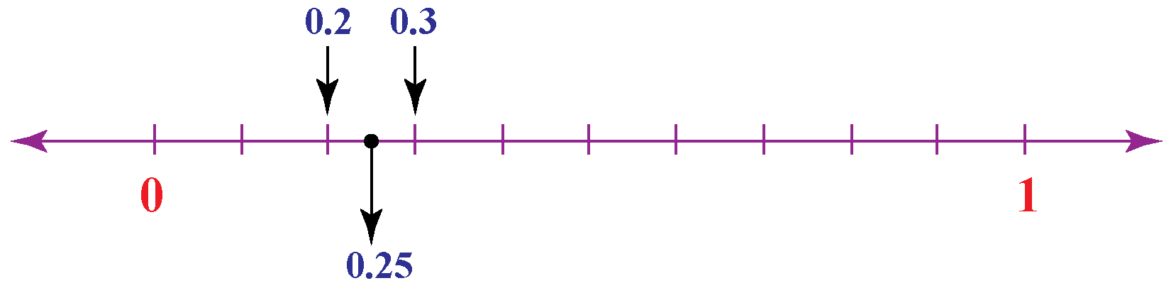 0.25 on a number line