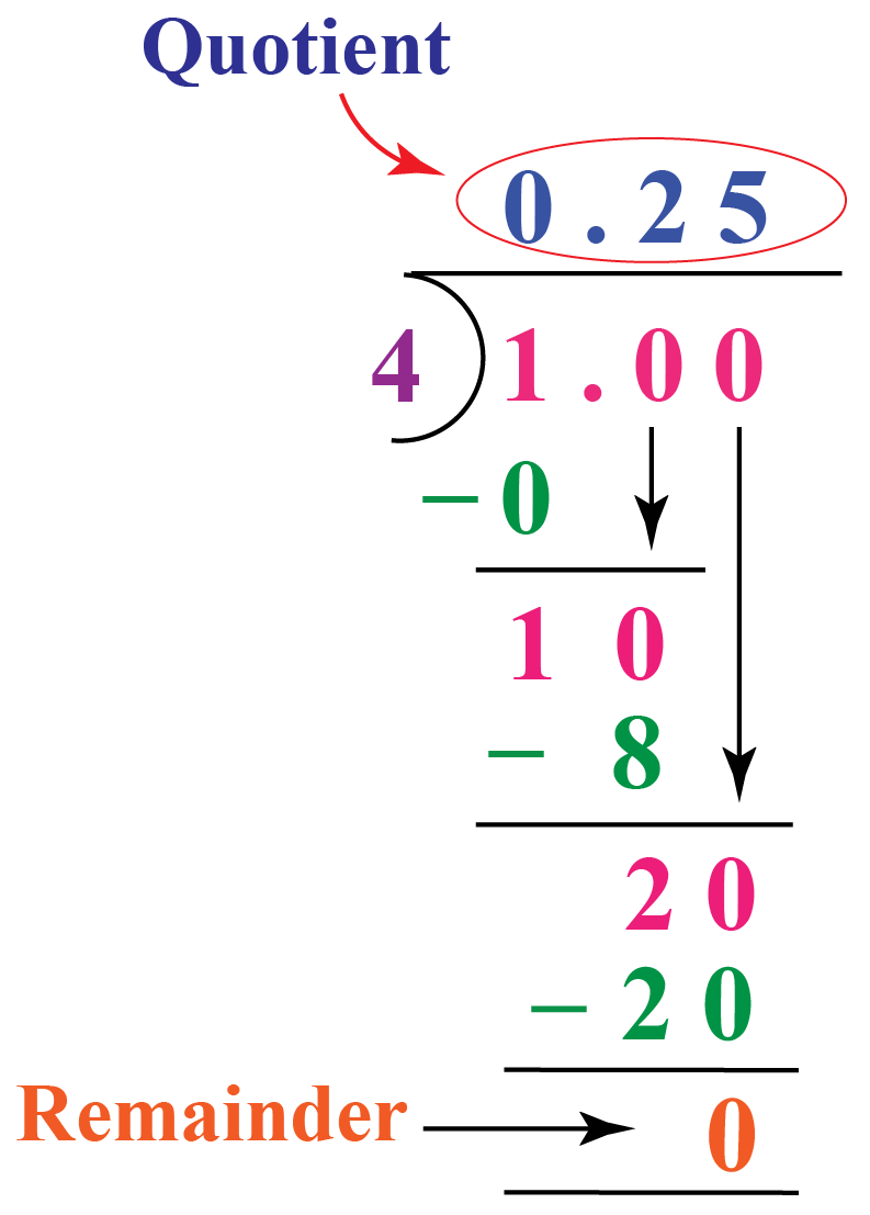 1/4 to decimal