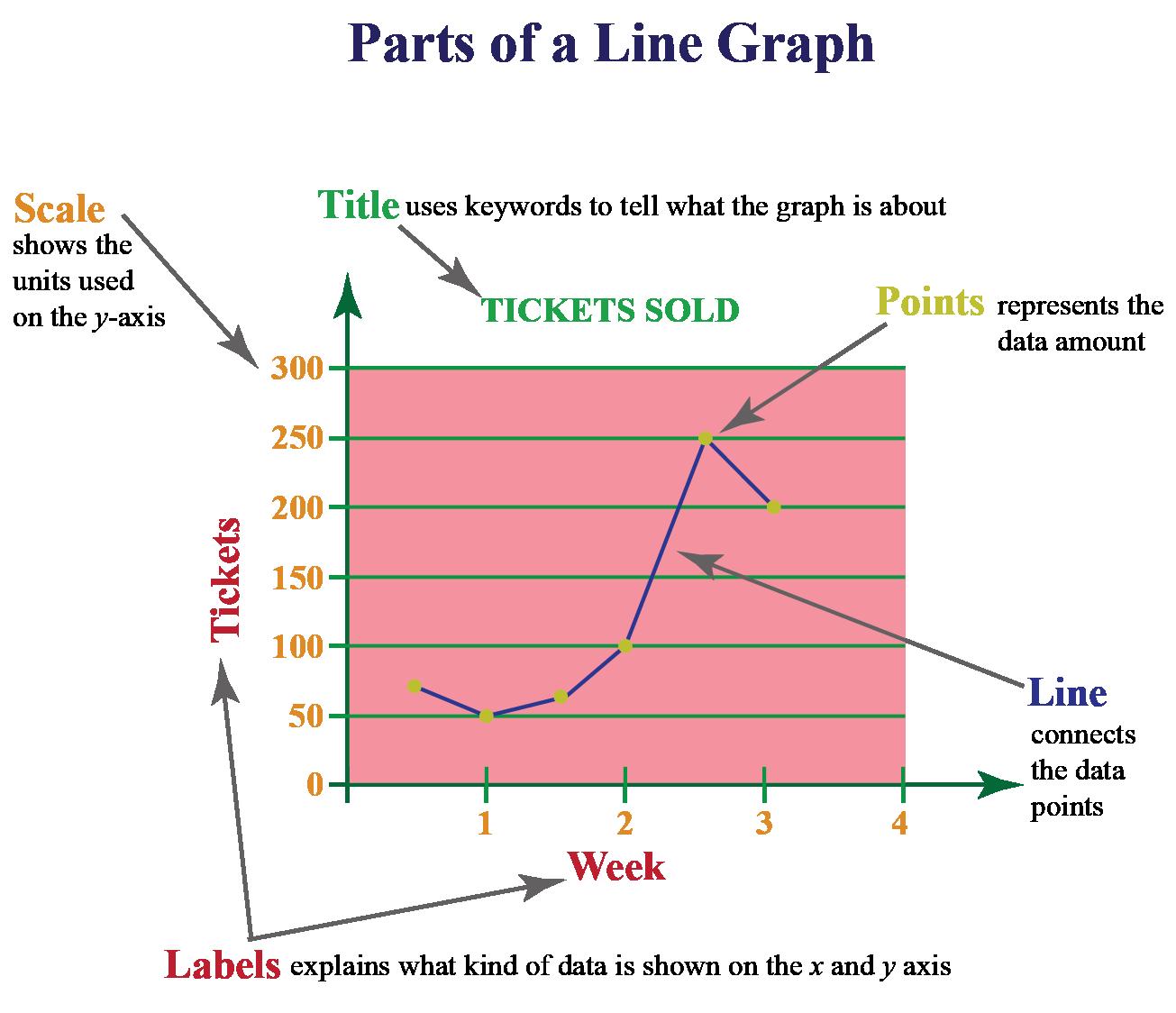 Parts of line graph